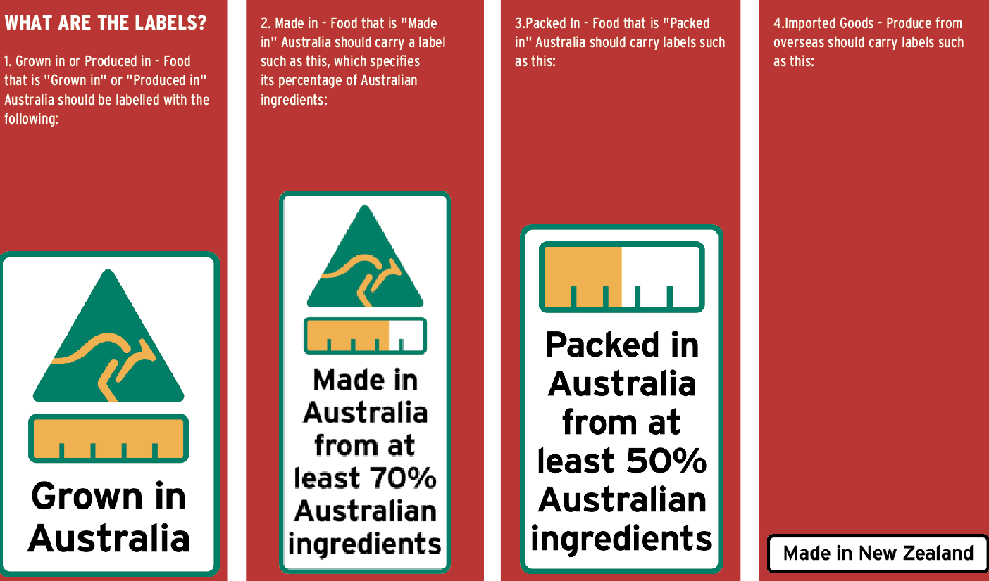 Country of Origin labelling – how to get it right | Food